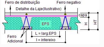 PREFORTE Lajes Com EPS